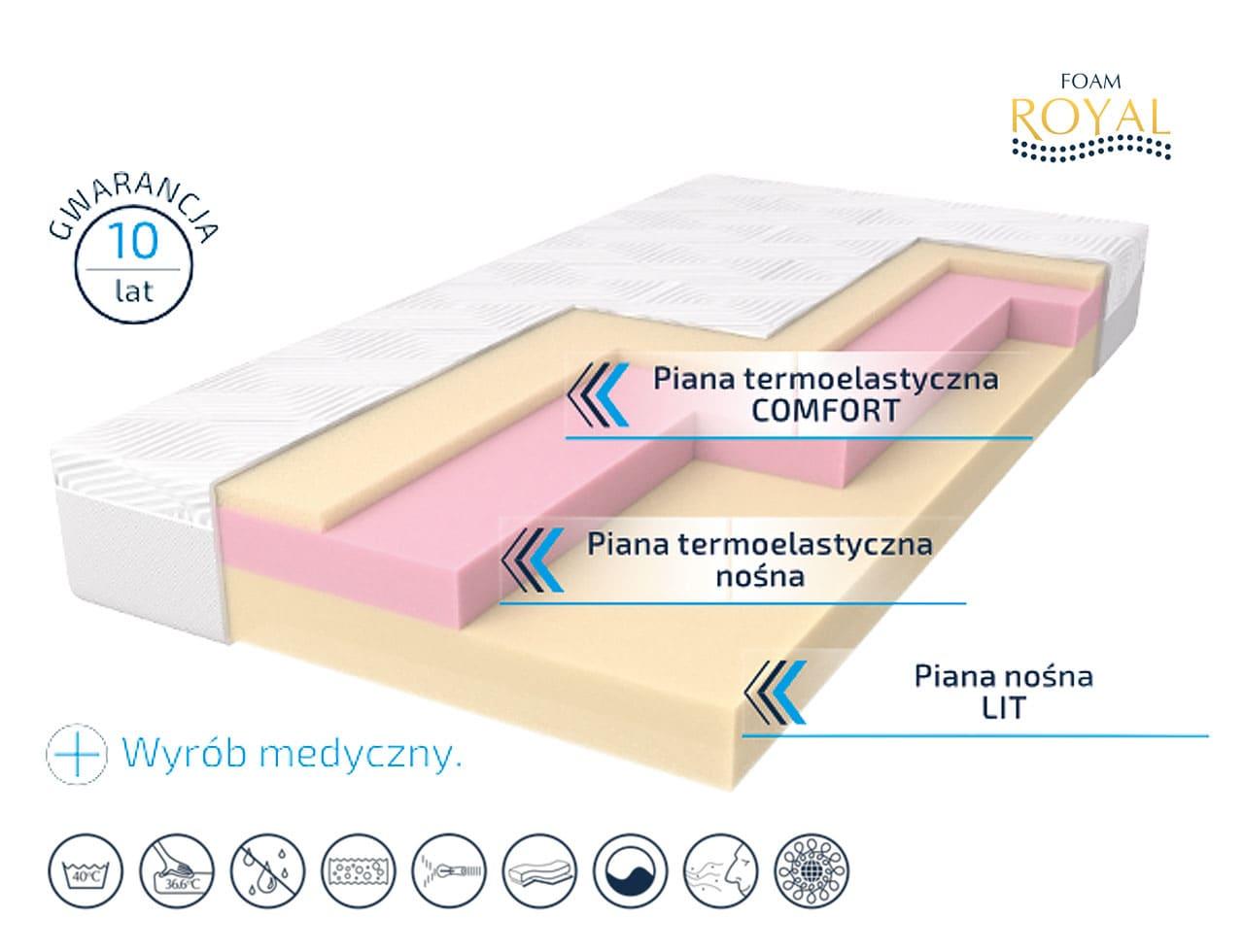 Materac ROYAL MED AIR – Foam Royal